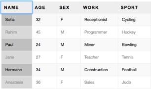 Table Sorter | CSS & JavaScript Toolbox