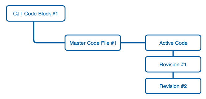 Code Blocks diagram